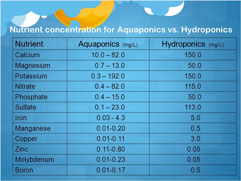 Nutrient concentration for Aquaponics vs. Hydroponics