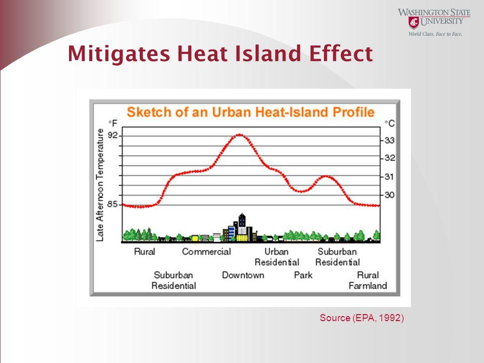 Mitigates Heat Island Effect
