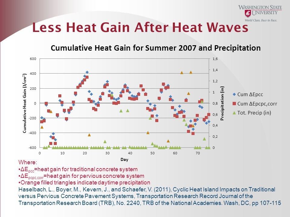 Less Heat Gain After Heat Waves