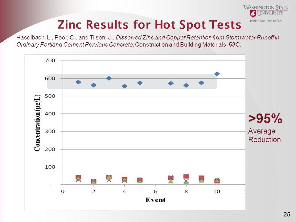 Zinc Results for Hot Spot Tests