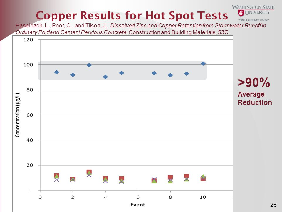 Copper Results for Hot Spot Tests
