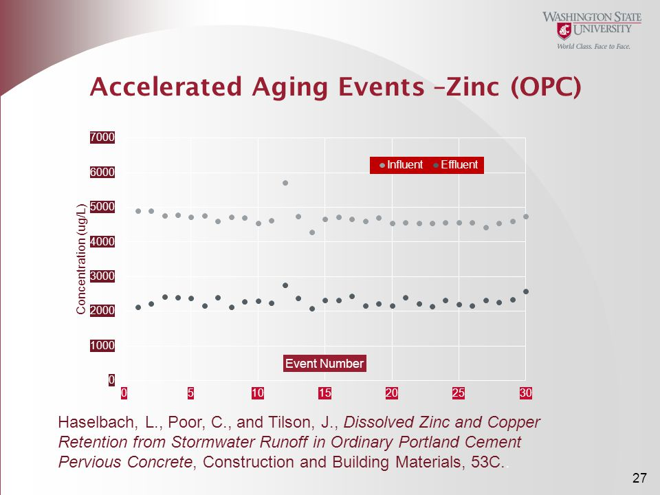 Accelerated Aging Events –Zinc (OPC)