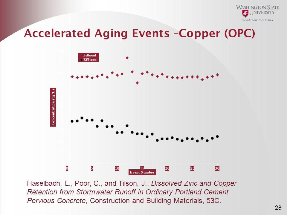 Accelerated Aging Events –Copper (OPC)