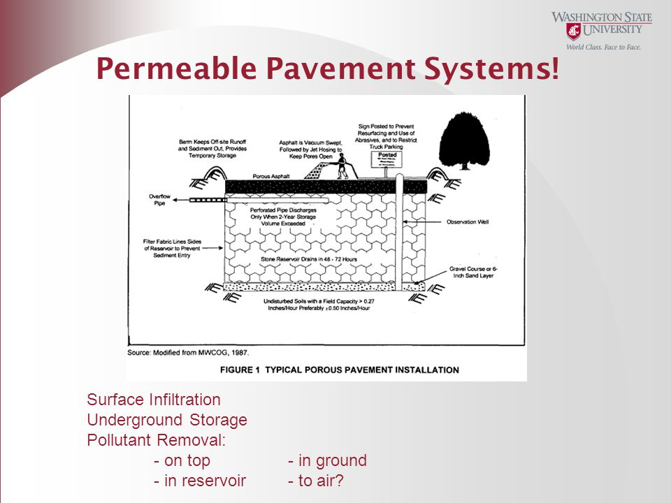 Permeable Pavement Systems!