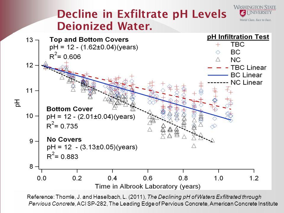 Decline in Exfiltrate pH Levels Deionized Water.