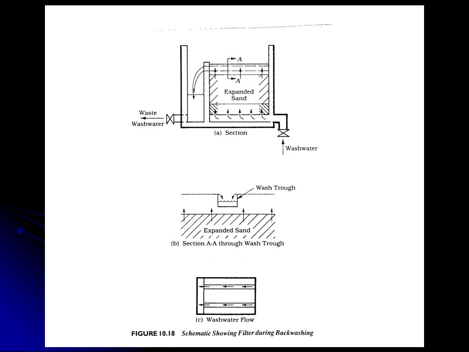 Figure 10.18