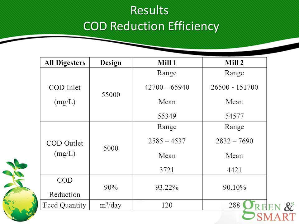 COD Reduction Efficiency