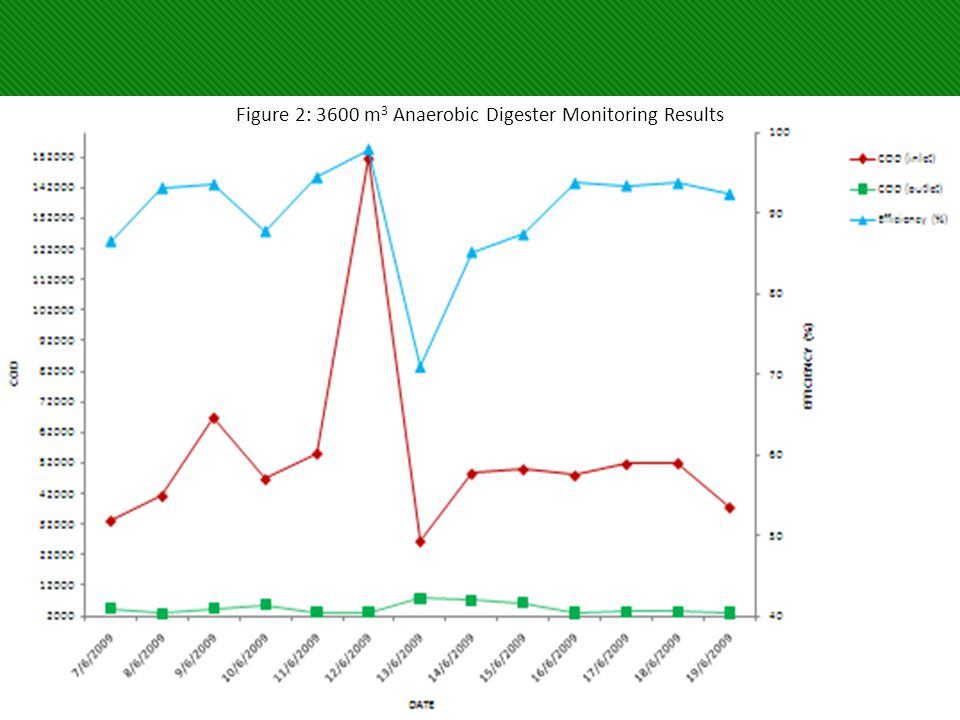 Figure 2: 3600 m3 Anaerobic Digester Monitoring Results