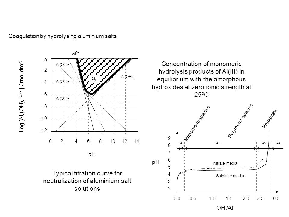 Typical titration curve for neutralization of aluminium salt solutions