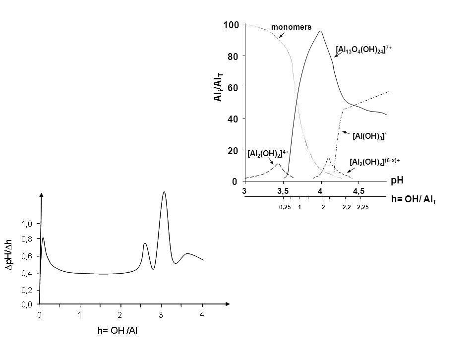 Ali/AlT pH 100 80 60 40 20 h= OH/ AlT 3 3,5 4 4,5 monomers