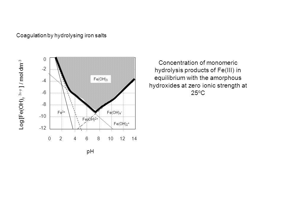 Coagulation by hydrolysing iron salts