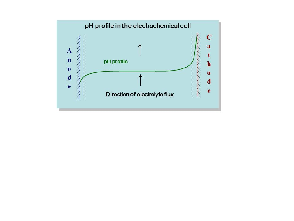 Cathode Anode pH profile in the electrochemical cell