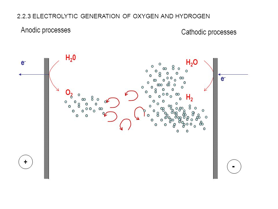 - Anodic processes Cathodic processes H20 e- H2O e- O2 H2 +