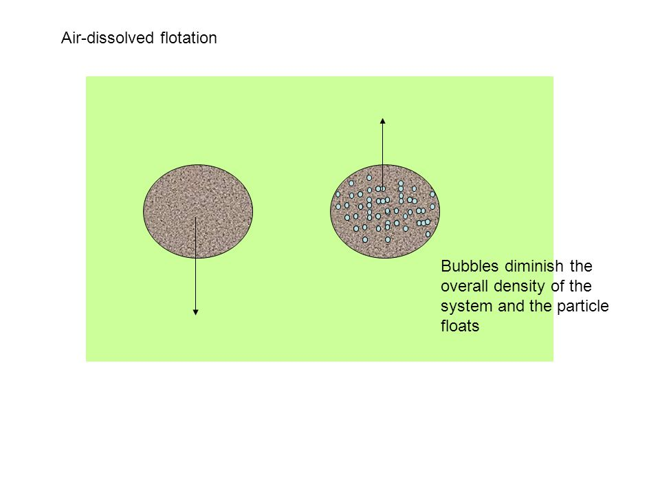Air-dissolved flotation
