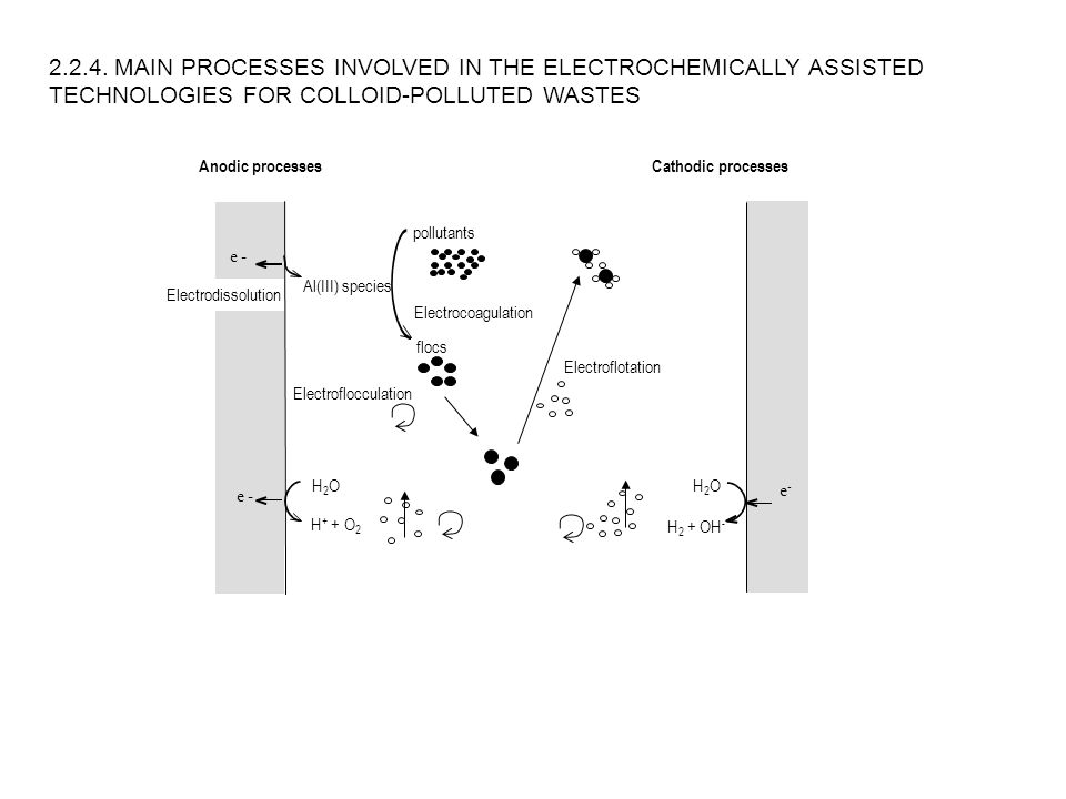 2.2.4. MAIN PROCESSES INVOLVED IN THE ELECTROCHEMICALLY ASSISTED TECHNOLOGIES FOR COLLOID-POLLUTED WASTES