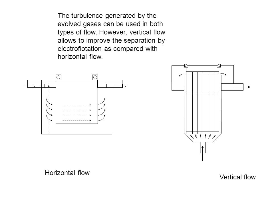 The turbulence generated by the evolved gases can be used in both types of flow. However, vertical flow allows to improve the separation by electroflotation as compared with horizontal flow.