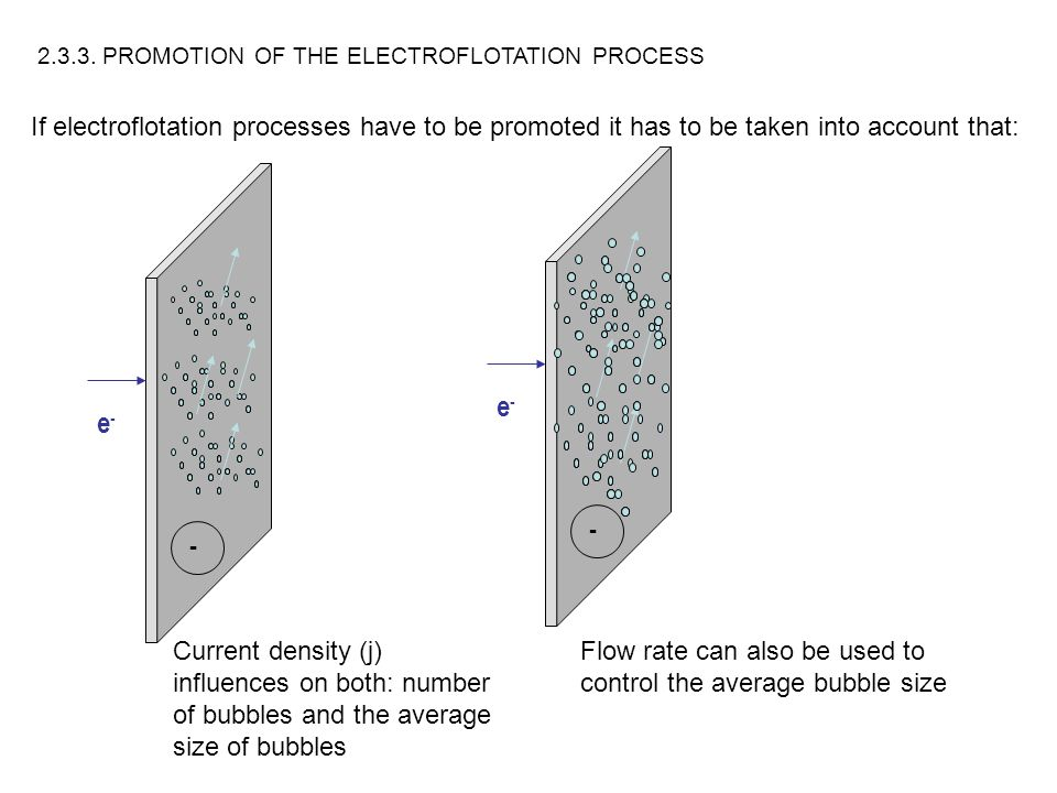 2.3.3. PROMOTION OF THE ELECTROFLOTATION PROCESS