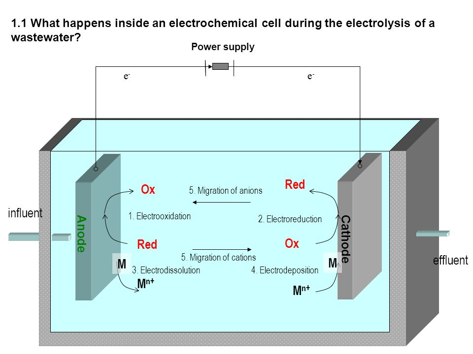 Red Ox influent Red Ox effluent M M Mn+ Mn+ Anode Cathode