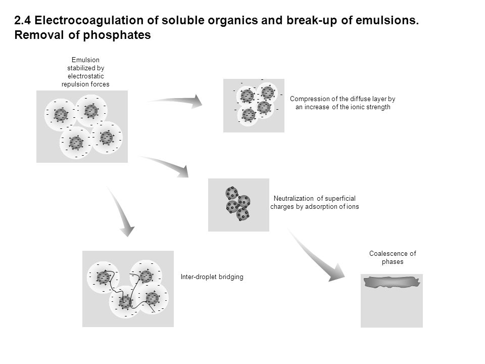 2. 4 Electrocoagulation of soluble organics and break-up of emulsions
