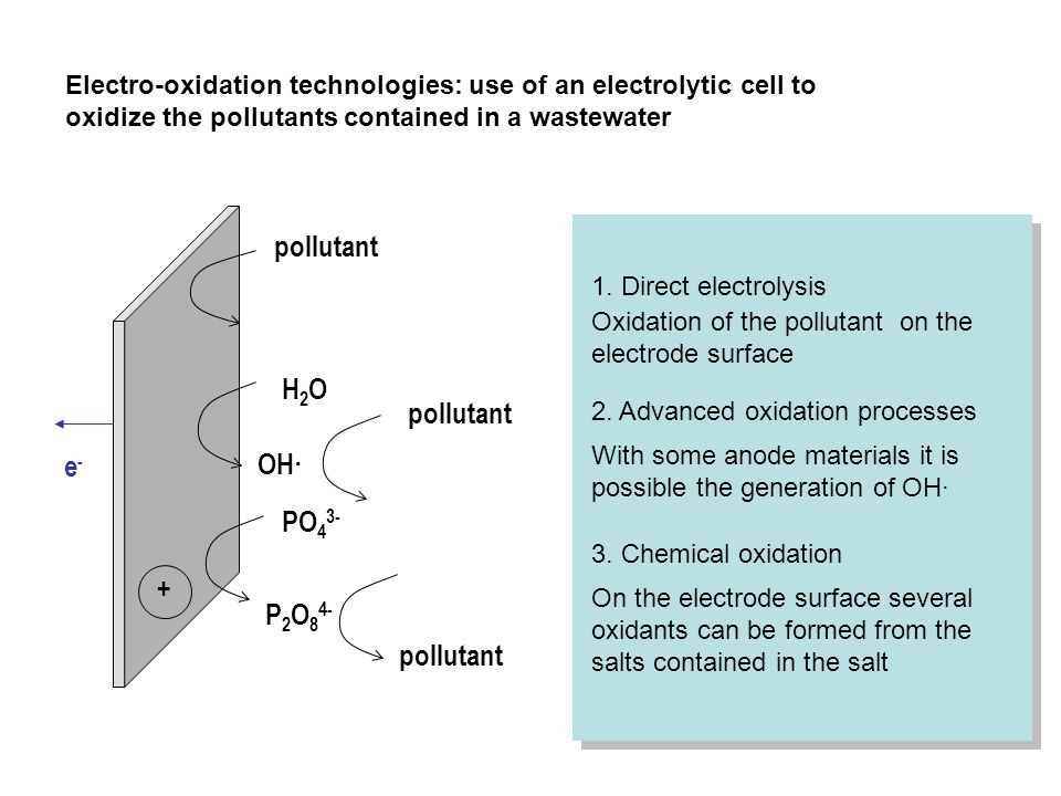 pollutant H2O pollutant e- OH· PO43- + P2O84- pollutant