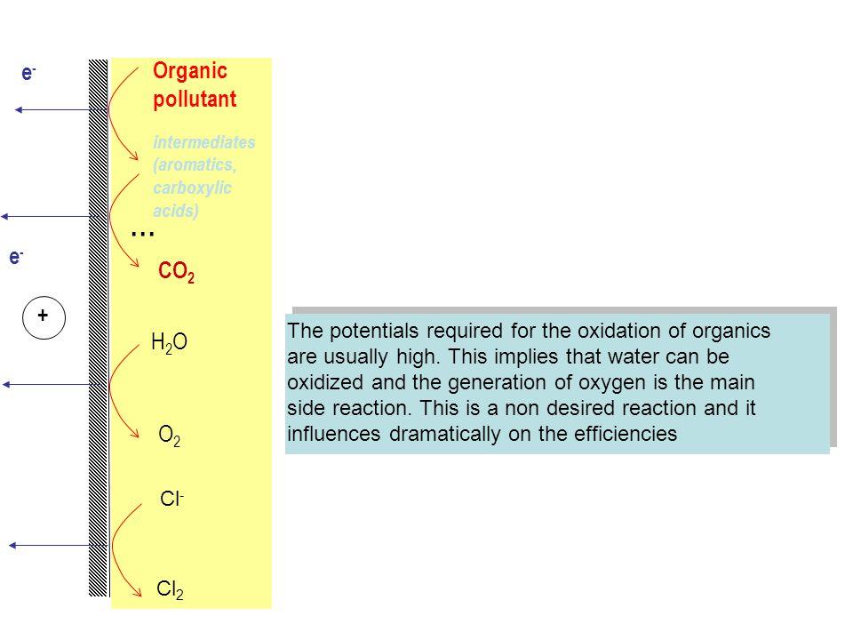 ... e- Organic pollutant e- CO2 + H2O O2