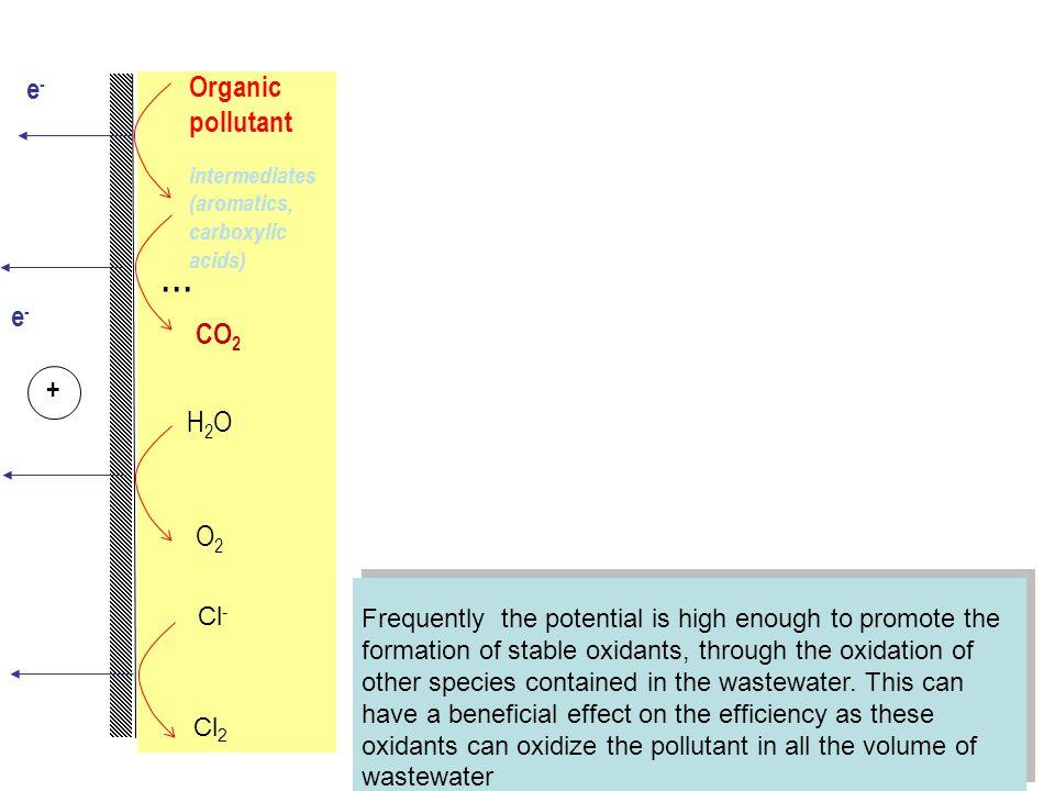 ... e- Organic pollutant e- CO2 + H2O O2 Cl-