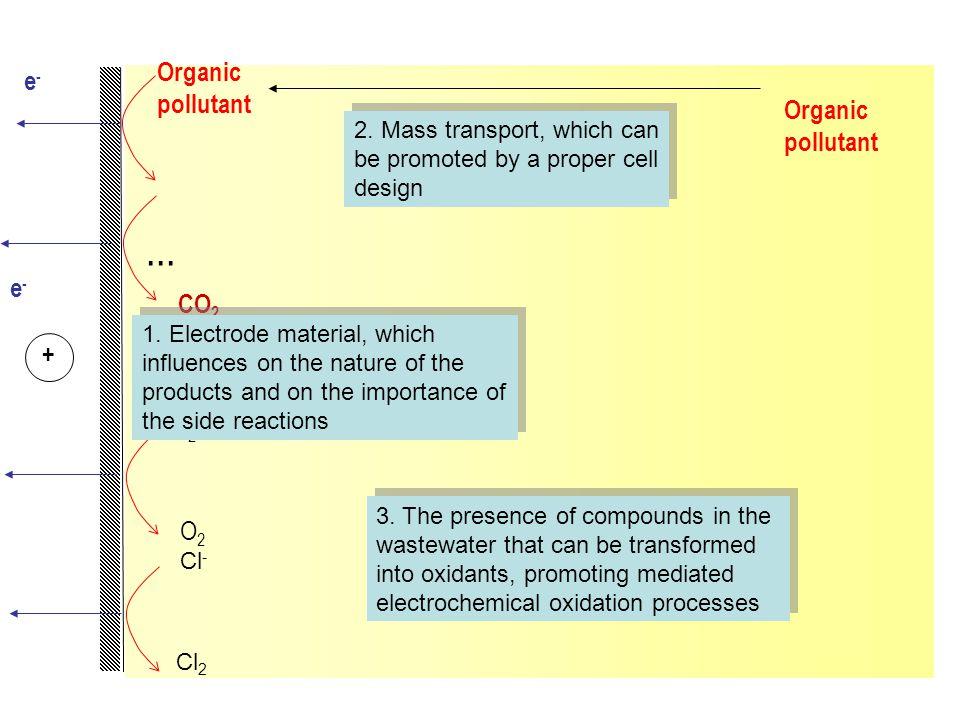 ... Organic pollutant e- Organic pollutant e- CO2 + H2O O2