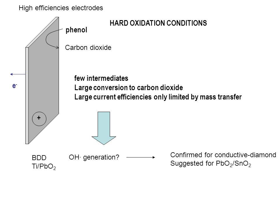 HARD OXIDATION CONDITIONS phenol