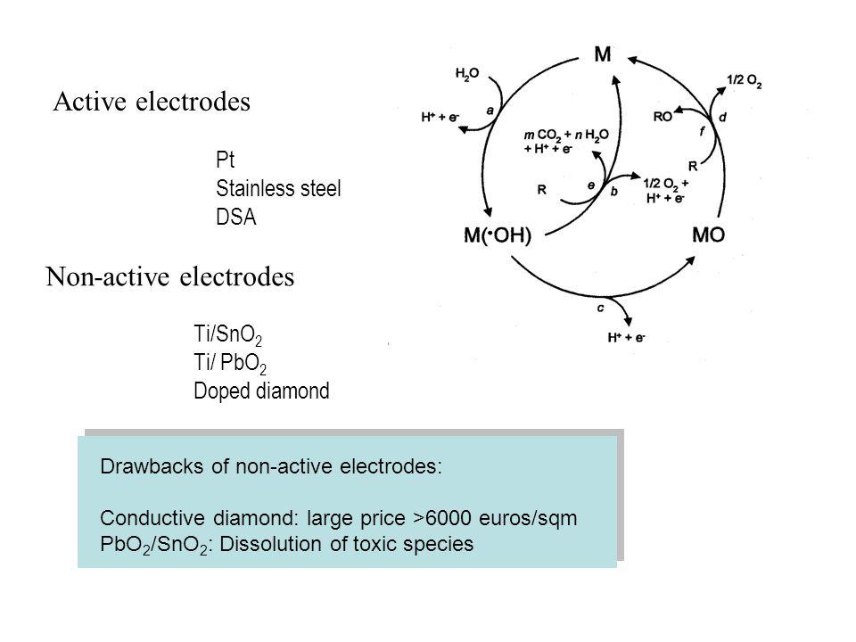 Non-active electrodes