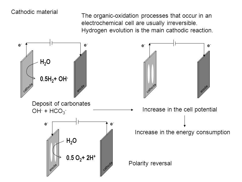 H2O 0.5H2+ OH- H2O 0.5 O2+ 2H+ Cathodic material