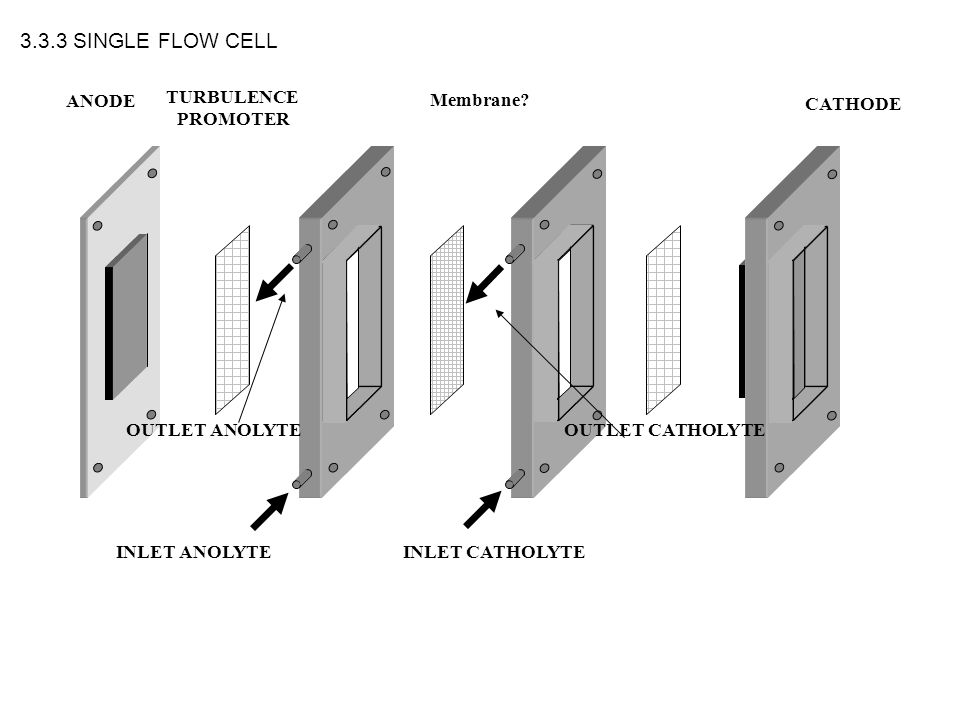 3.3.3 SINGLE FLOW CELL ANODE TURBULENCE PROMOTER Membrane CATHODE