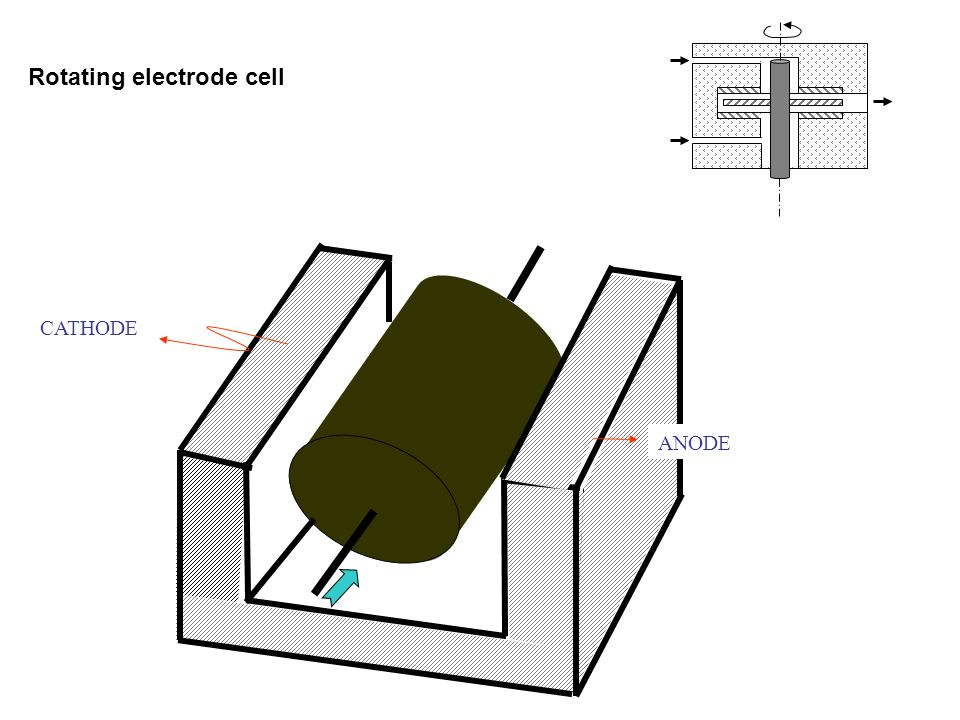 Rotating electrode cell
