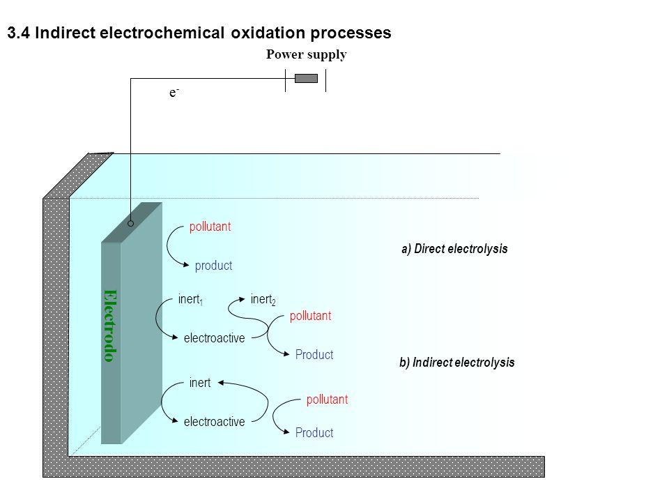 Electrodo 3.4 Indirect electrochemical oxidation processes e e