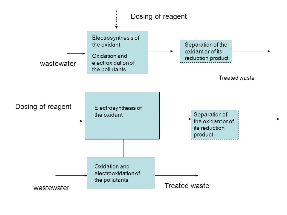 Dosing of reagent wastewater Dosing of reagent Treated waste