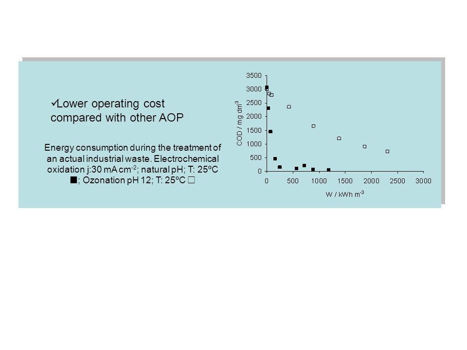 Lower operating cost compared with other AOP