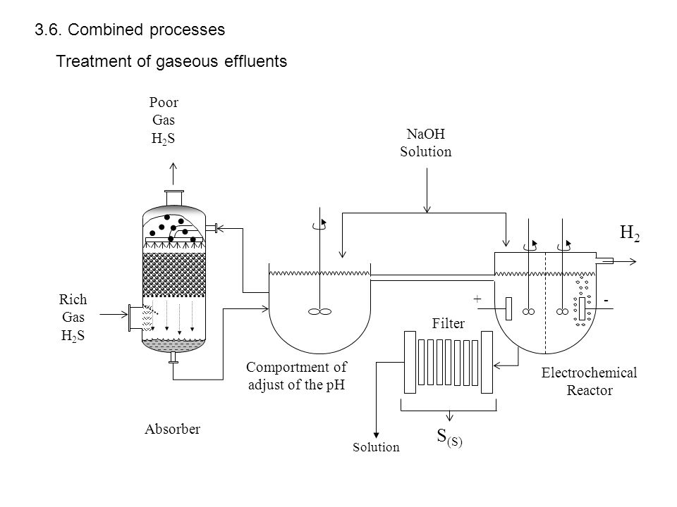 H2 S(S) 3.6. Combined processes Treatment of gaseous effluents
