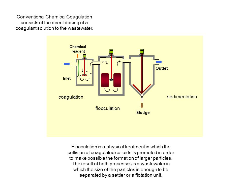 Conventional Chemical Coagulation consists of the direct dosing of a coagulant solution to the wastewater.