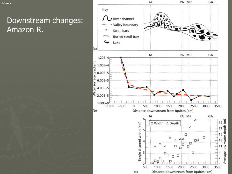 Downstream changes: Amazon R.