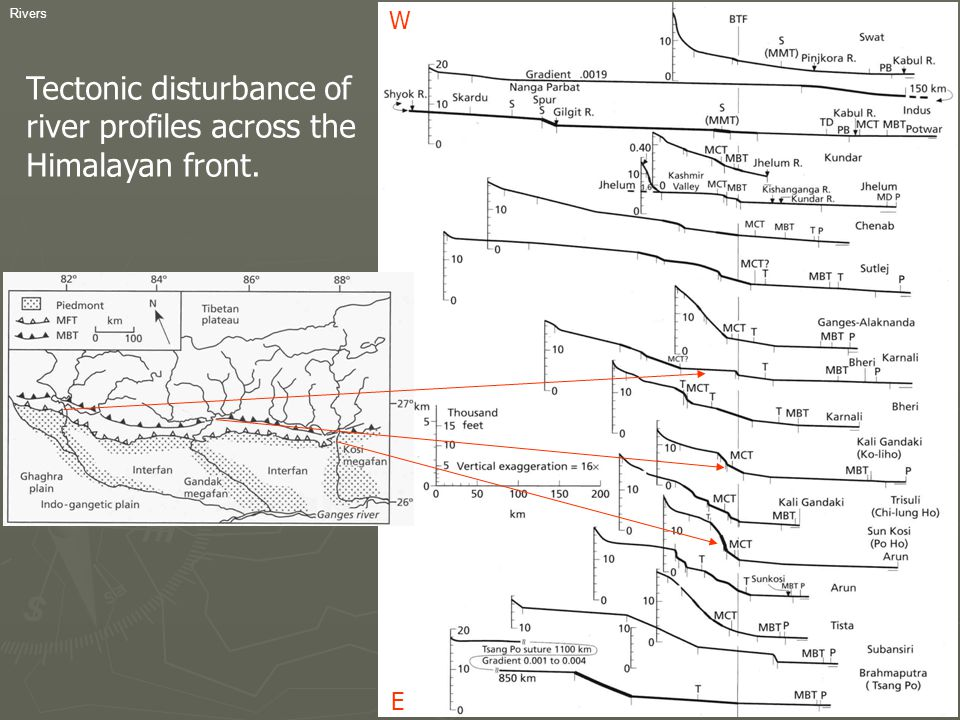 Tectonic disturbance of river profiles across the Himalayan front.