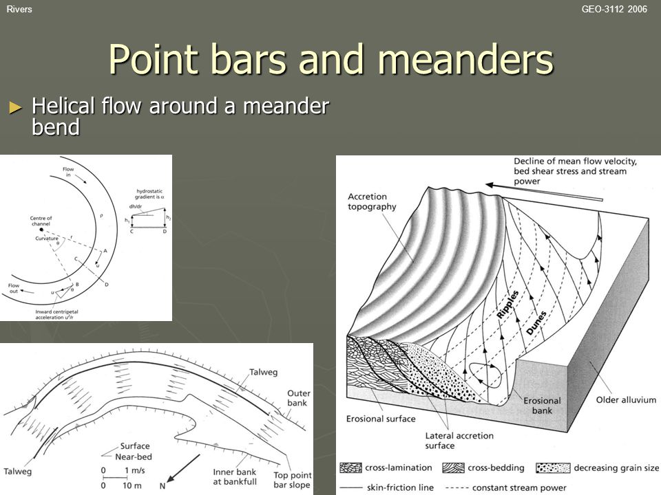 Point bars and meanders