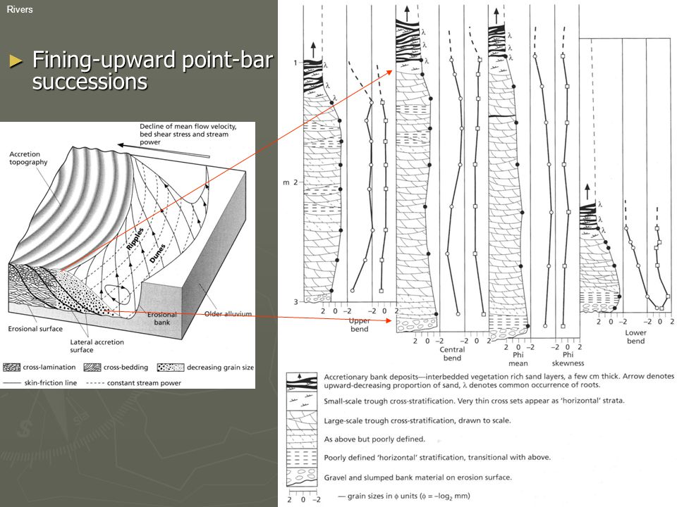 Fining-upward point-bar successions