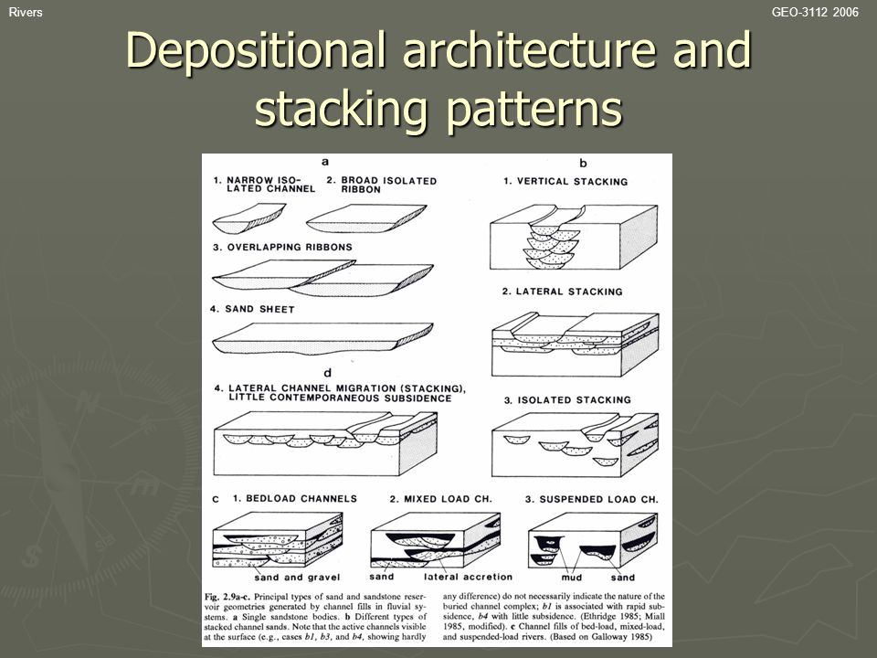 Depositional architecture and stacking patterns