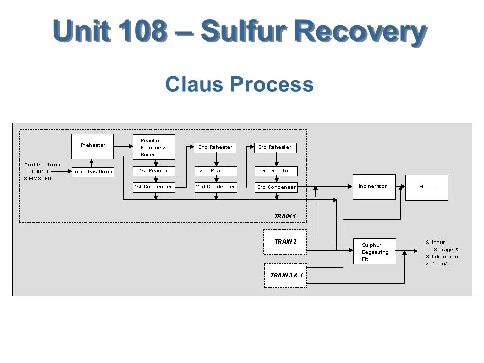 Unit 108 – Sulfur Recovery Claus Process