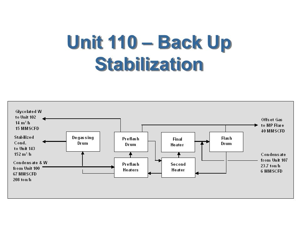 Unit 110 – Back Up Stabilization