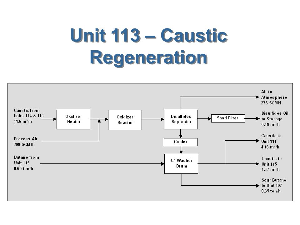 Unit 113 – Caustic Regeneration