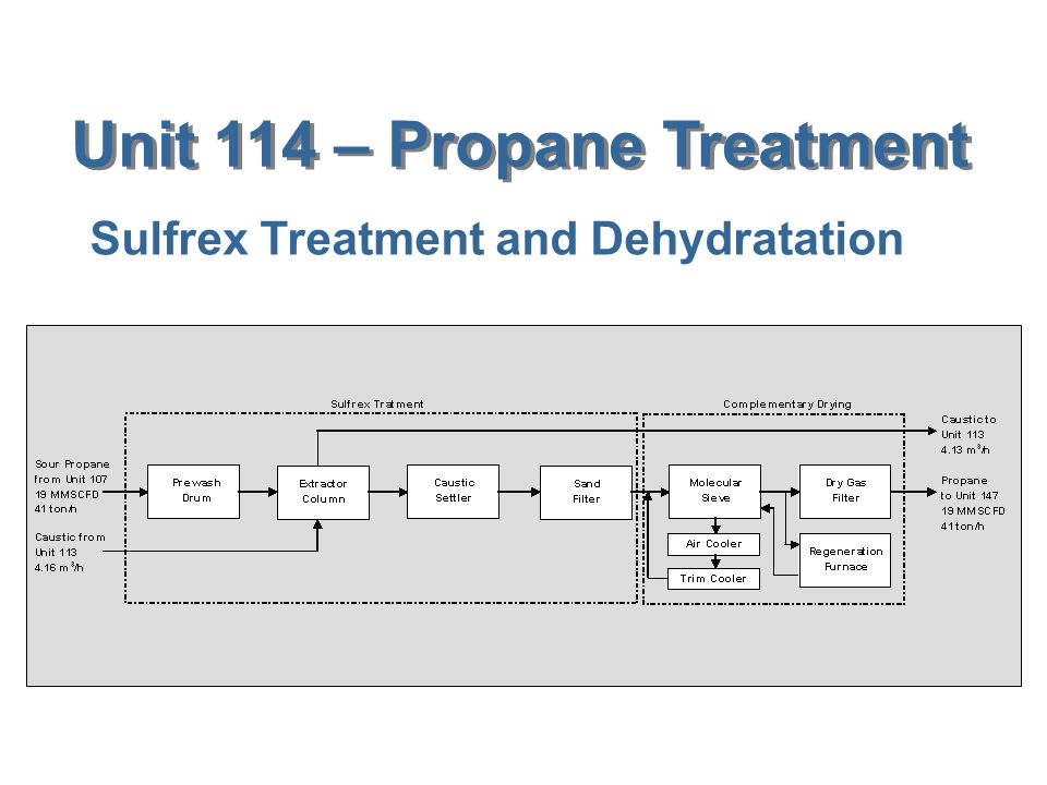 Unit 114 – Propane Treatment