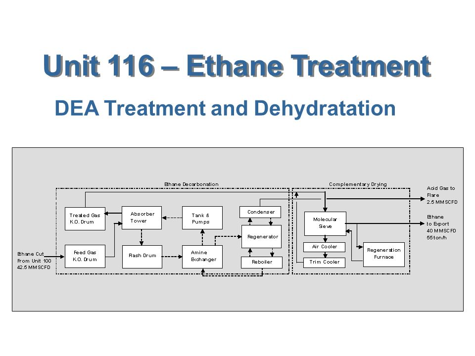 Unit 116 – Ethane Treatment