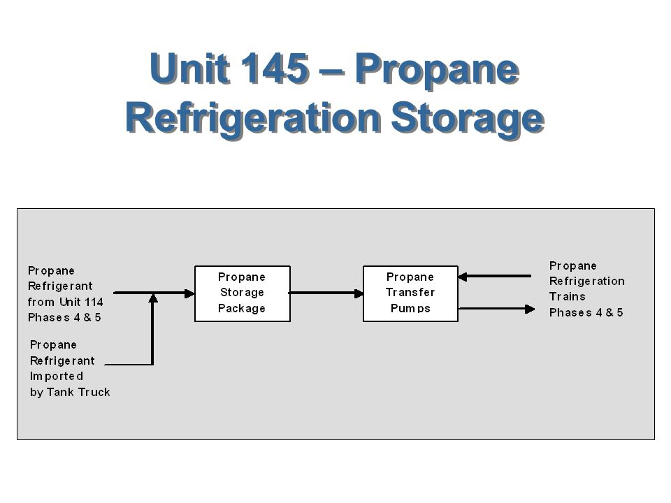 Unit 145 – Propane Refrigeration Storage