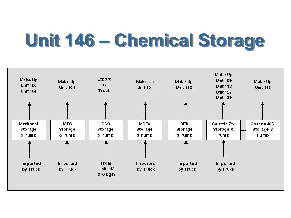 Unit 146 – Chemical Storage