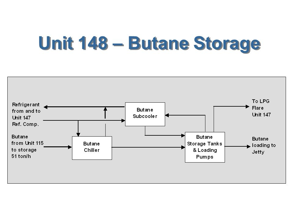 Unit 148 – Butane Storage